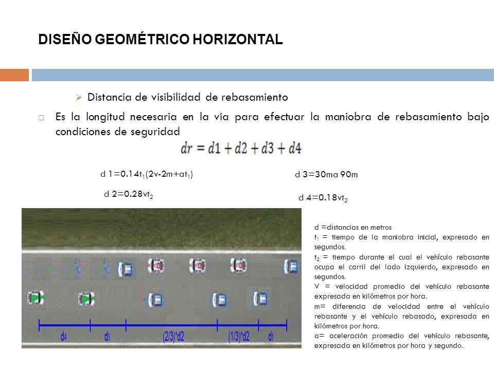 DISEÑO GEOMÉTRICO HORIZONTAL Distancia de visibilidad de rebasamiento Es la longitud necesaria en la vía para efectuar la maniobra de rebasamiento baj