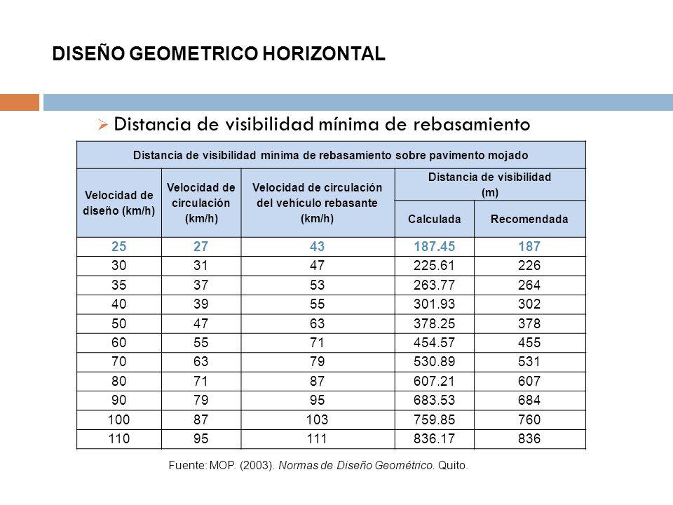 DISEÑO GEOMETRICO HORIZONTAL Distancia de visibilidad mínima de rebasamiento Fuente: MOP. (2003). Normas de Diseño Geométrico. Quito. Distancia de vis
