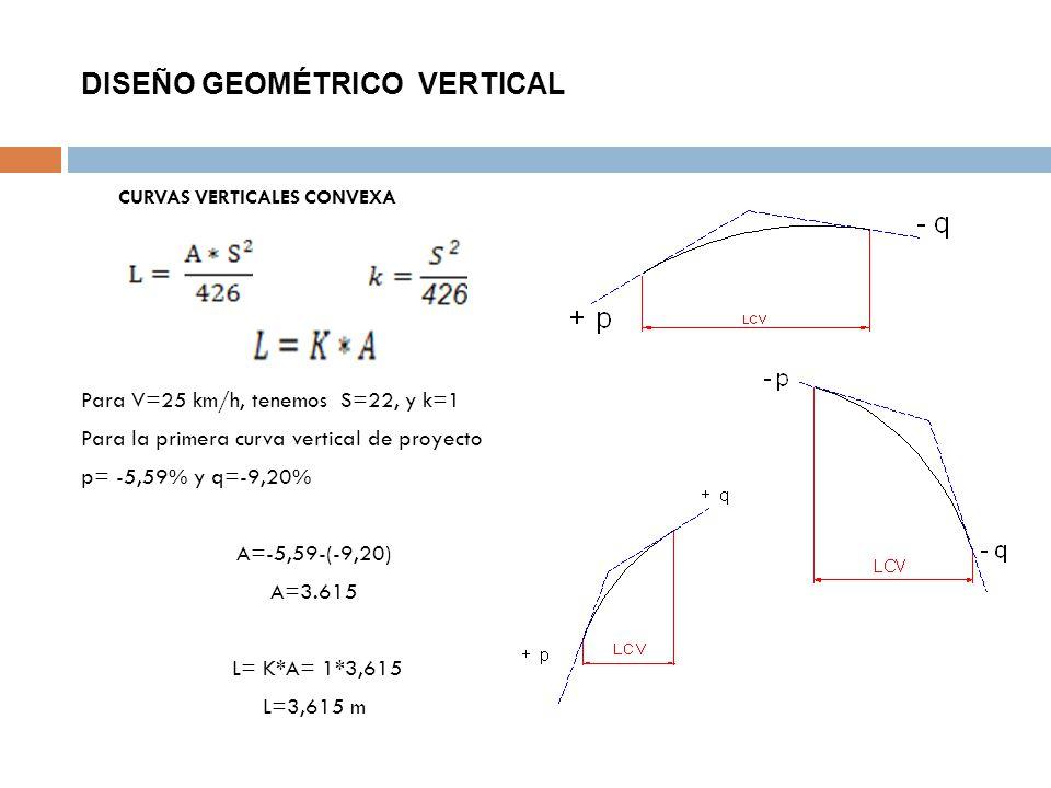 DISEÑO GEOMÉTRICO VERTICAL CURVAS VERTICALES CONVEXA Para V=25 km/h, tenemos S=22, y k=1 Para la primera curva vertical de proyecto p= -5,59% y q=-9,2