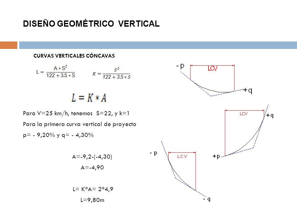 DISEÑO GEOMÉTRICO VERTICAL CURVAS VERTICALES CÓNCAVAS Para V=25 km/h, tenemos S=22, y k=1 Para la primera curva vertical de proyecto p= - 9,20% y q= -
