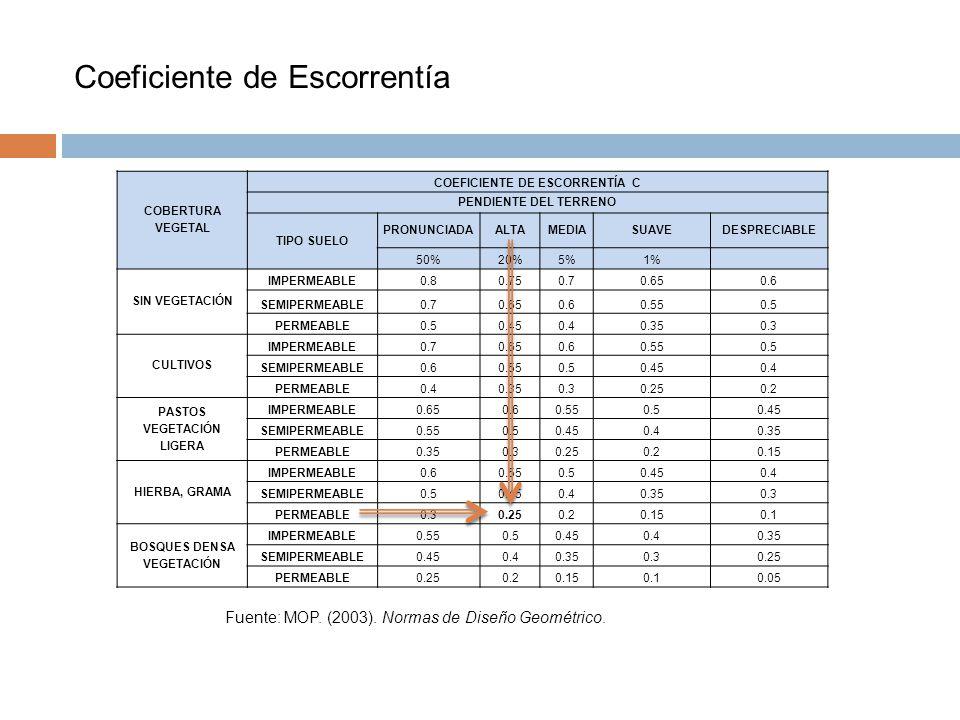 Coeficiente de Escorrentía COBERTURA VEGETAL COEFICIENTE DE ESCORRENTÍA C PENDIENTE DEL TERRENO TIPO SUELO PRONUNCIADAALTAMEDIASUAVEDESPRECIABLE 50%20