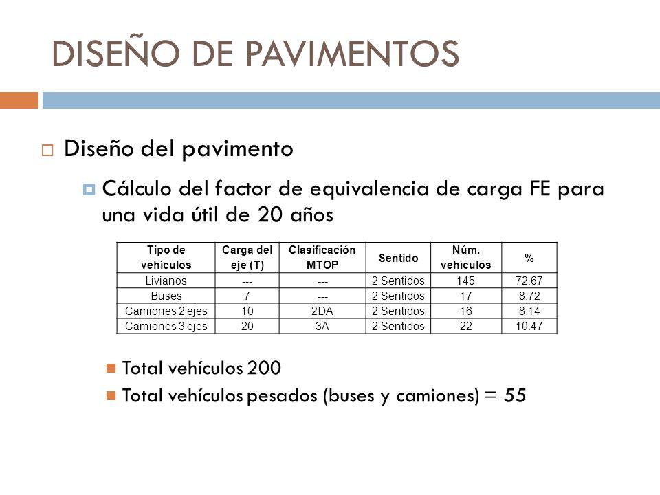 DISEÑO DE PAVIMENTOS Cálculo del factor de equivalencia de carga FE para una vida útil de 20 años Total vehículos 200 Total vehículos pesados (buses y