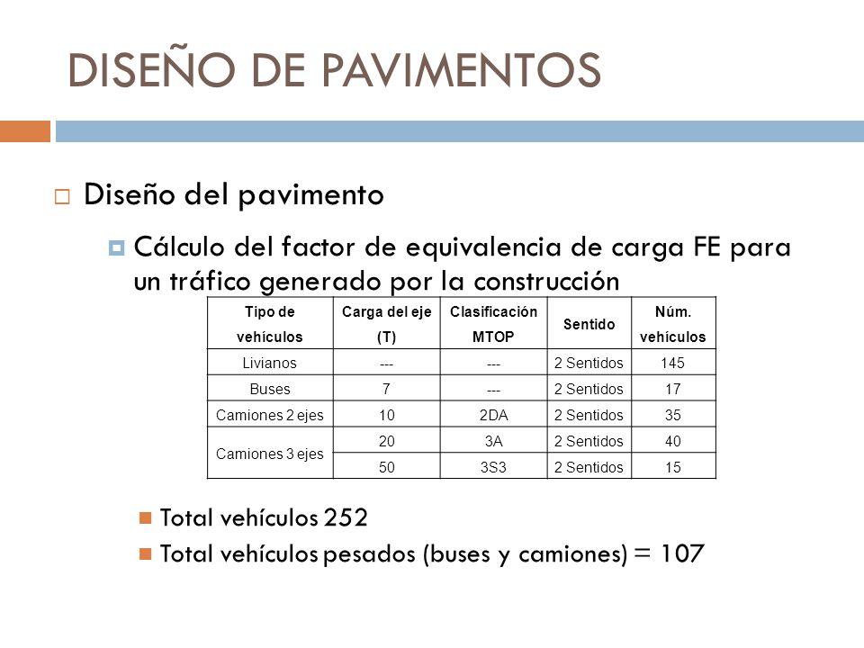 DISEÑO DE PAVIMENTOS Cálculo del factor de equivalencia de carga FE para un tráfico generado por la construcción Total vehículos 252 Total vehículos p