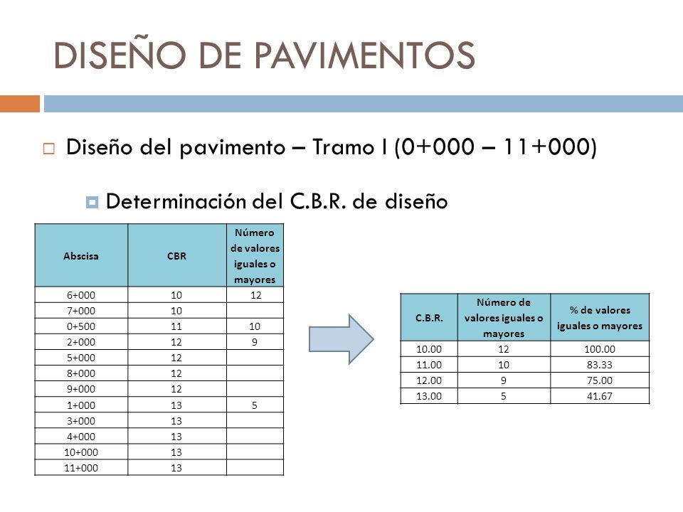 DISEÑO DE PAVIMENTOS Determinación del C.B.R. de diseño Diseño del pavimento – Tramo I (0+000 – 11+000) AbscisaCBR Número de valores iguales o mayores
