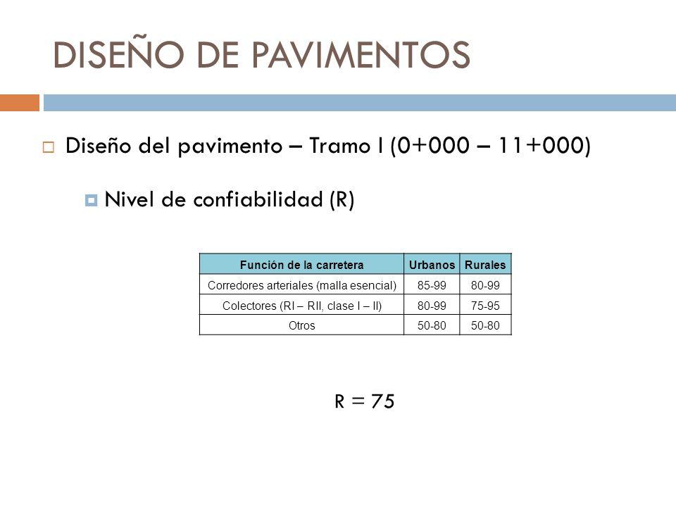 DISEÑO DE PAVIMENTOS Nivel de confiabilidad (R) R = 75 Diseño del pavimento – Tramo I (0+000 – 11+000) Función de la carreteraUrbanosRurales Corredore