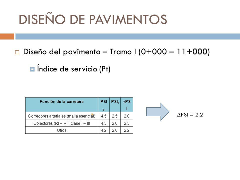 DISEÑO DE PAVIMENTOS Índice de servicio (Pt) PSI = 2.2 Diseño del pavimento – Tramo I (0+000 – 11+000) Función de la carretera PSI 0 PSI t PS I Corred