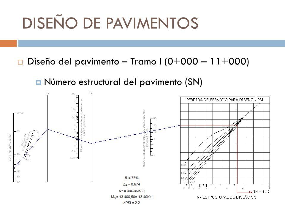 DISEÑO DE PAVIMENTOS Número estructural del pavimento (SN) Diseño del pavimento – Tramo I (0+000 – 11+000)