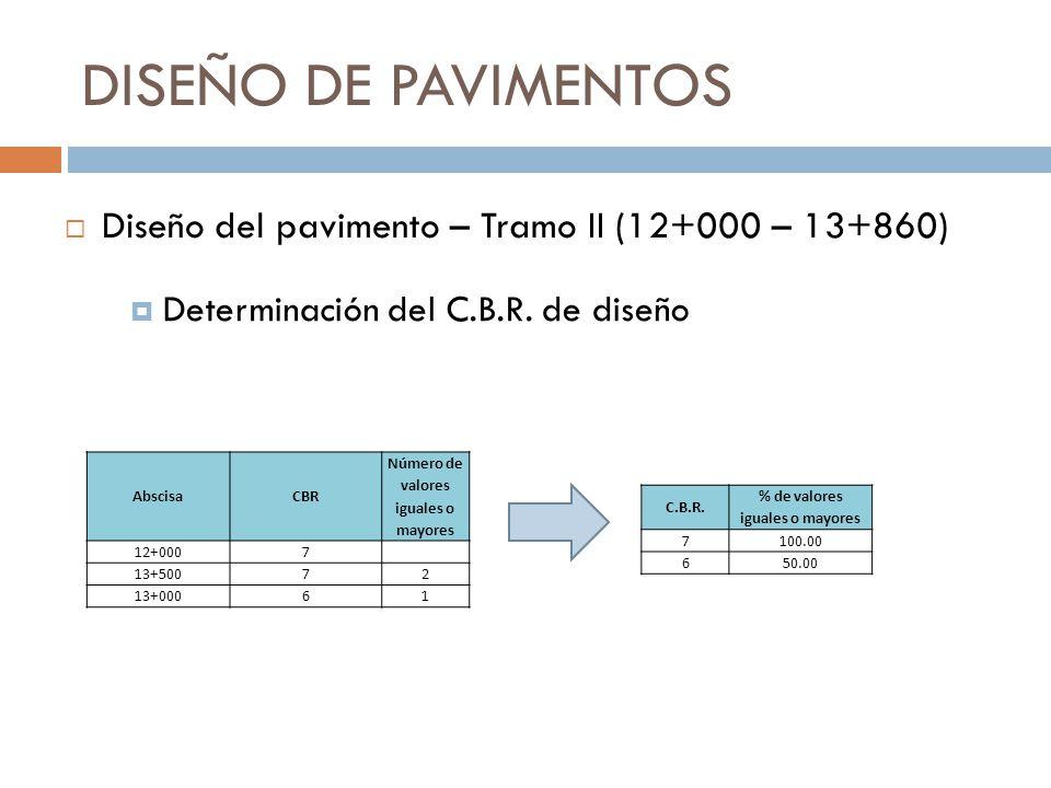 DISEÑO DE PAVIMENTOS Determinación del C.B.R. de diseño Diseño del pavimento – Tramo II (12+000 – 13+860) AbscisaCBR Número de valores iguales o mayor