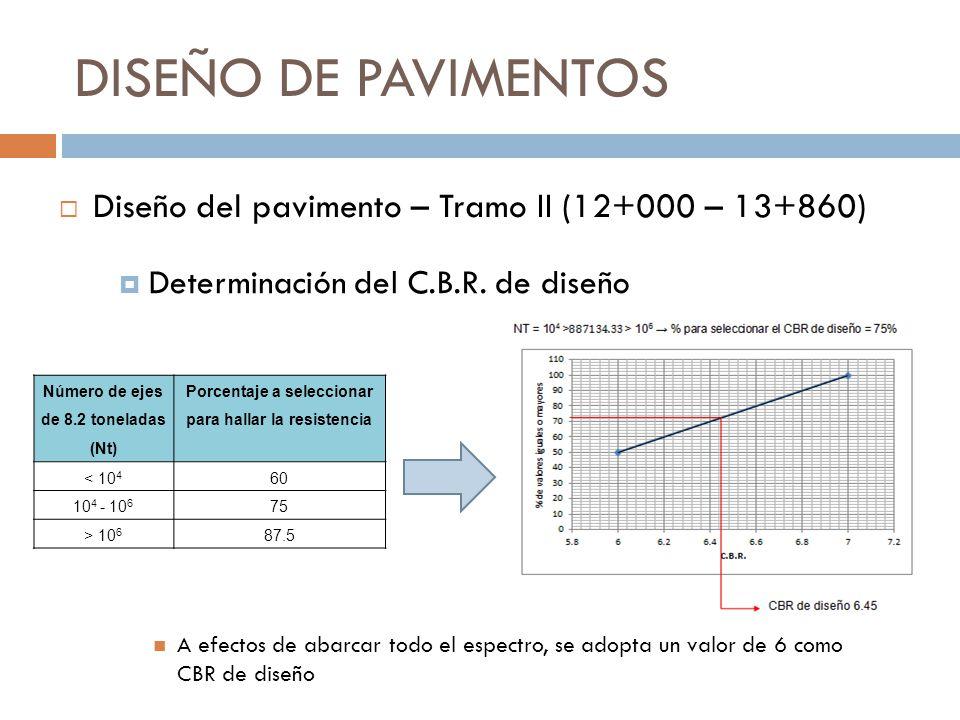 DISEÑO DE PAVIMENTOS Determinación del C.B.R. de diseño A efectos de abarcar todo el espectro, se adopta un valor de 6 como CBR de diseño Diseño del p