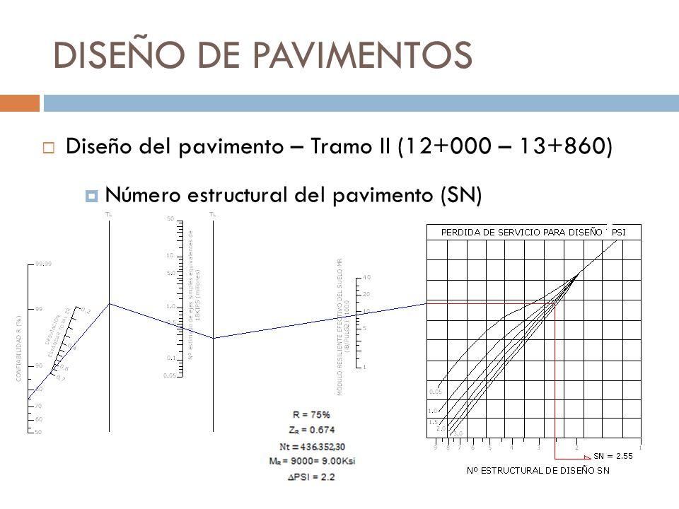 DISEÑO DE PAVIMENTOS Número estructural del pavimento (SN) Diseño del pavimento – Tramo II (12+000 – 13+860)