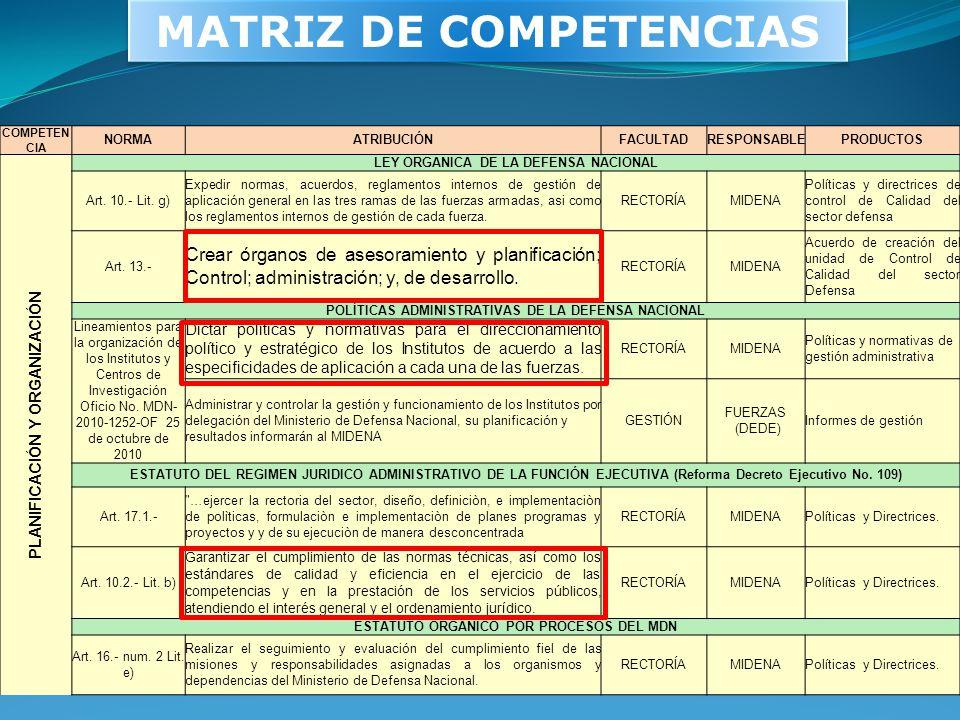MATRIZ DE COMPETENCIAS COMPETEN CIA NORMAATRIBUCIÓNFACULTAD RESPONSABLE PRODUCTOS PLANIFICACIÓN Y ORGANIZACIÓN LEY ORGANICA DE LA DEFENSA NACIONAL Art