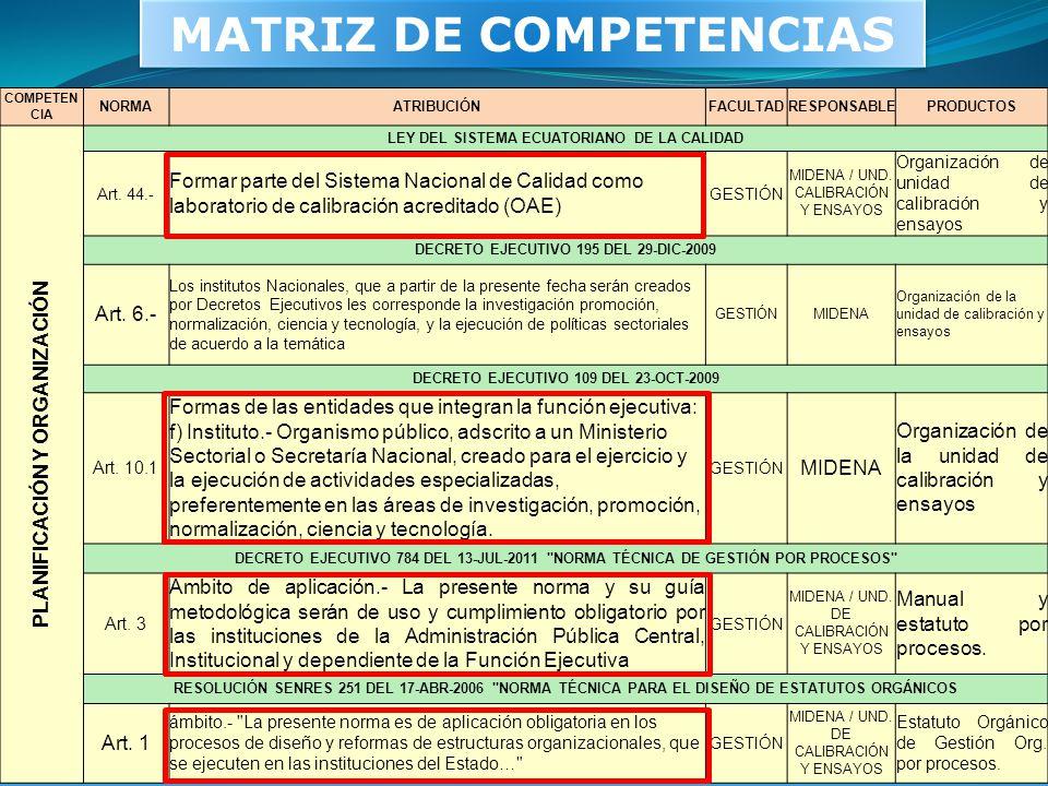 MATRIZ DE COMPETENCIAS COMPETEN CIA NORMAATRIBUCIÓNFACULTAD RESPONSABLE PRODUCTOS PLANIFICACIÓN Y ORGANIZACIÓN LEY DEL SISTEMA ECUATORIANO DE LA CALID