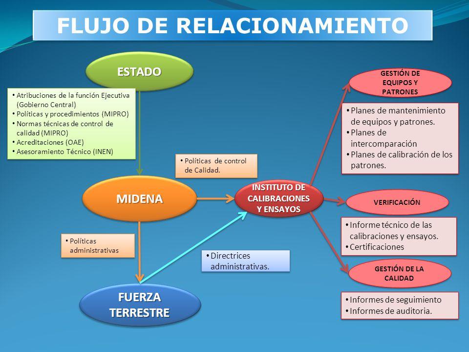 FLUJO DE RELACIONAMIENTO ESTADOESTADO Atribuciones de la función Ejecutiva (Gobierno Central) Políticas y procedimientos (MIPRO) Normas técnicas de co