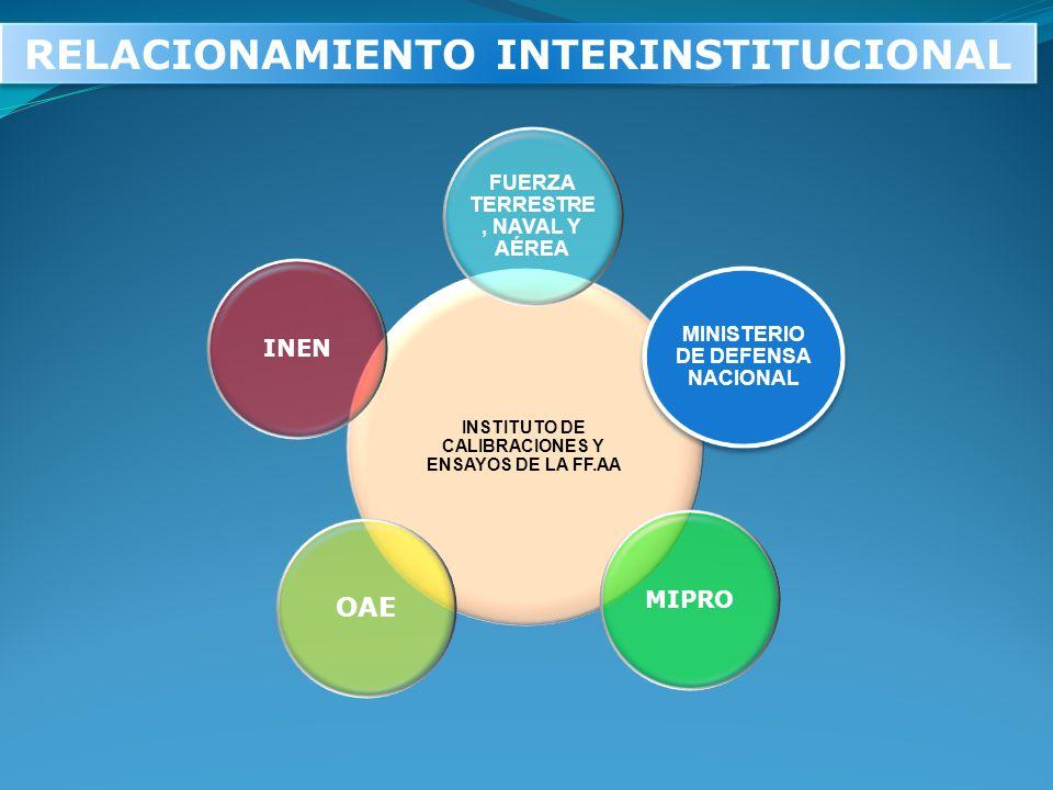 RELACIONAMIENTO INTERINSTITUCIONAL INSTITUTO DE CALIBRACIONES Y ENSAYOS DE LA FF.AA FUERZA TERRESTRE, NAVAL Y AÉREA MINISTERIO DE DEFENSA NACIONAL MIP