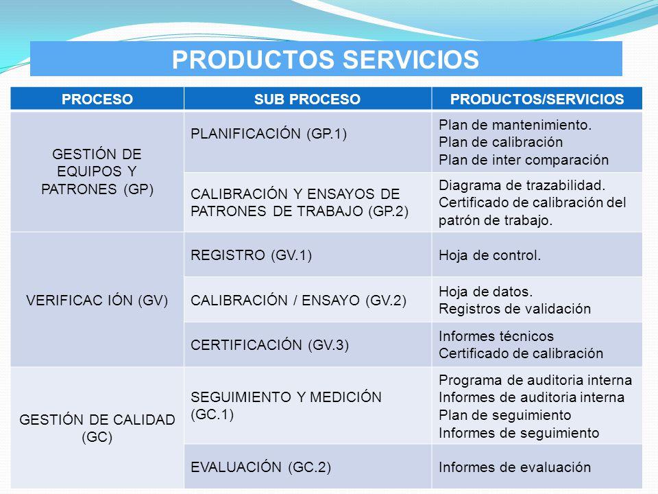 PROCESOSUB PROCESOPRODUCTOS/SERVICIOS GESTIÓN DE EQUIPOS Y PATRONES (GP) PLANIFICACIÓN (GP.1) Plan de mantenimiento. Plan de calibración Plan de inter