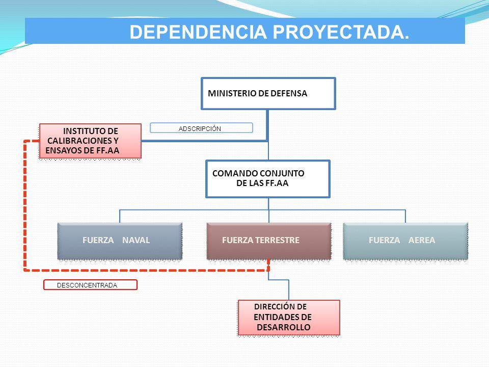 DEPENDENCIA PROYECTADA. COMANDO CONJUNTO DE LAS FF.AA INSTITUTO DE CALIBRACIONES Y ENSAYOS DE FF.AA MINISTERIO DE DEFENSA FUERZA TERRESTRE DIRECCIÓN D