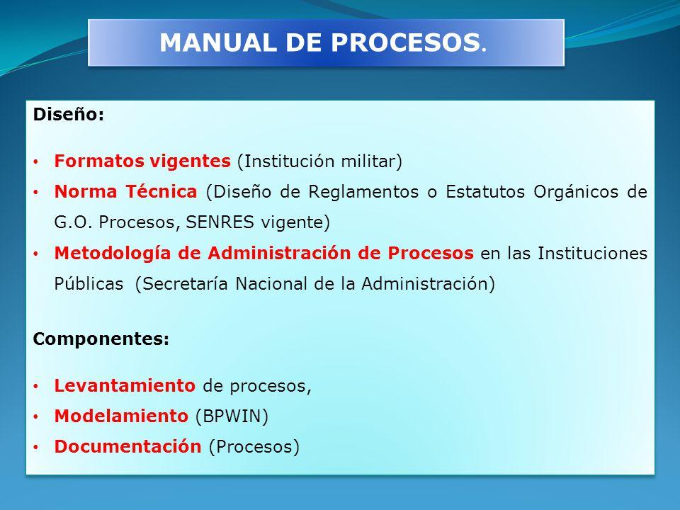 MANUAL DE PROCESOS. Diseño: Formatos vigentes (Institución militar) Norma Técnica (Diseño de Reglamentos o Estatutos Orgánicos de G.O. Procesos, SENRE