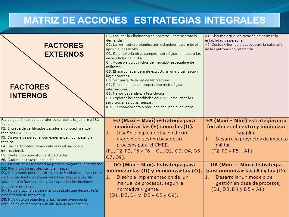 FACTORES EXTERNOS FACTORES INTERNOS O1. Facilitar la eliminación de barreras, incrementara la demanda. O2. La normativa y planificación del gobierno p
