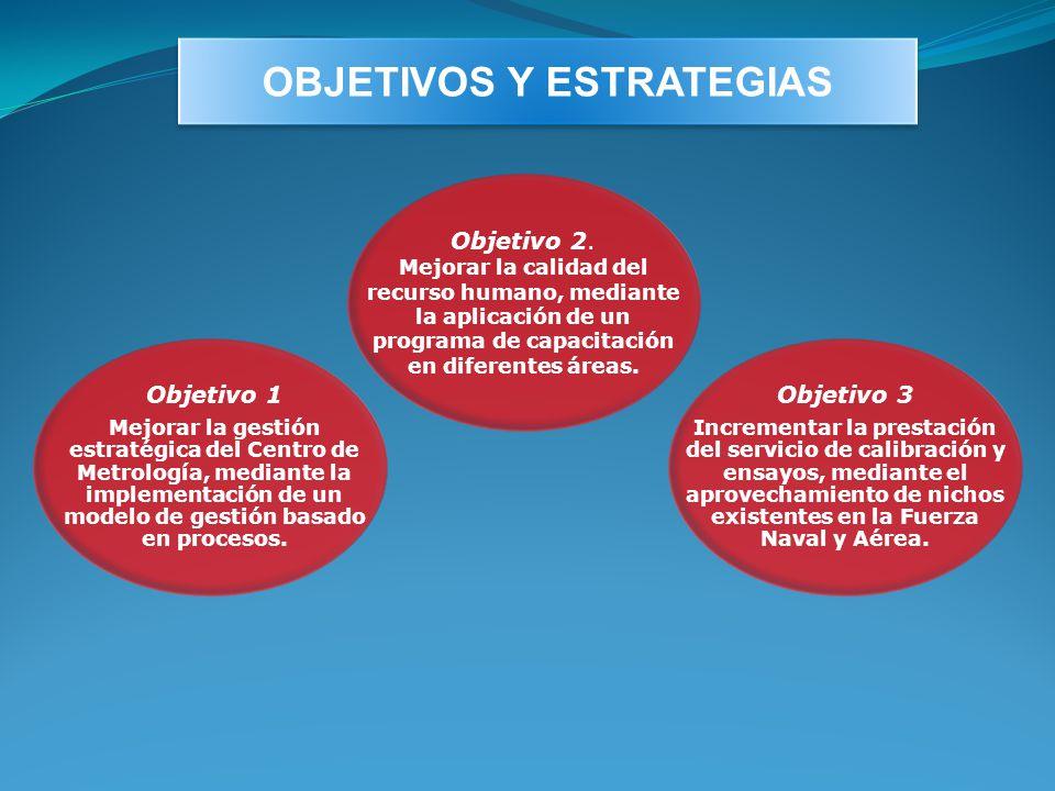 OBJETIVOS Y ESTRATEGIAS Objetivo 1 Mejorar la gestión estratégica del Centro de Metrología, mediante la implementación de un modelo de gestión basado