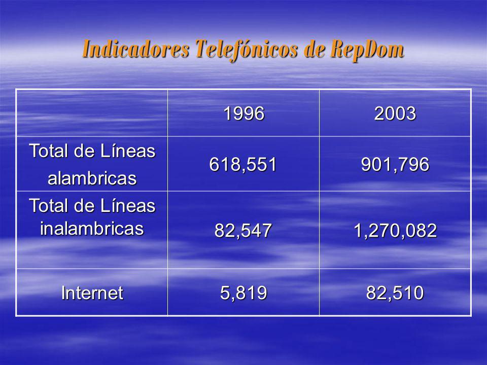 Indicadores Telefónicos de RepDom 19962003 Total de Líneas alambricas618,551901,796 Total de Líneas inalambricas 82,5471,270,082 Internet5,81982,510