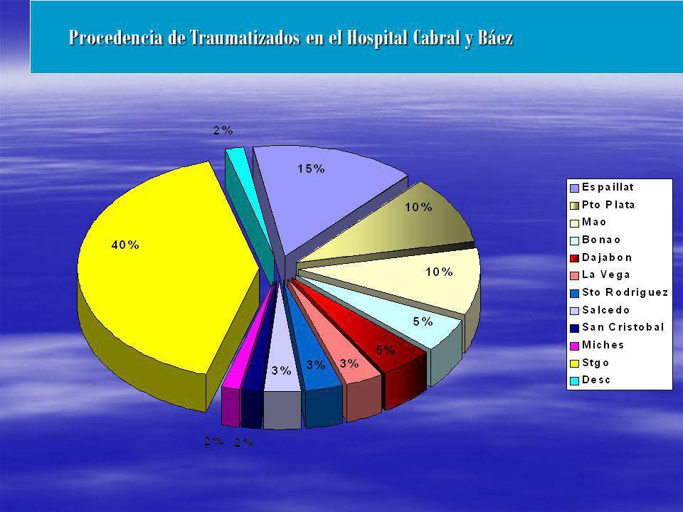 Procedencia de Traumatizados en el Hospital Cabral y Báez