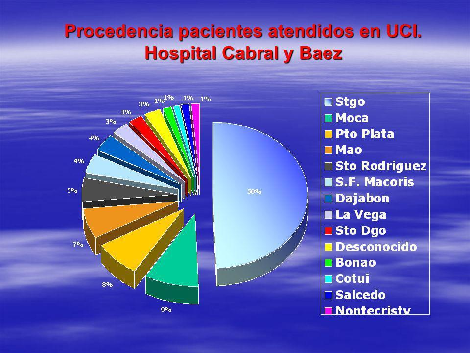 Procedencia pacientes atendidos en UCI. Hospital Cabral y Baez