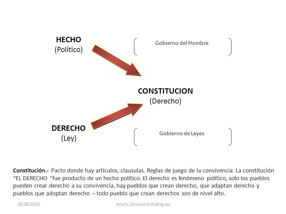 Gobierno del Hombre Gobierno de Leyes HECHO (Político) CONSTITUCION (Derecho) DERECHO (Ley) Constitución.- Pacto donde hay artículos, clausulas. Regla