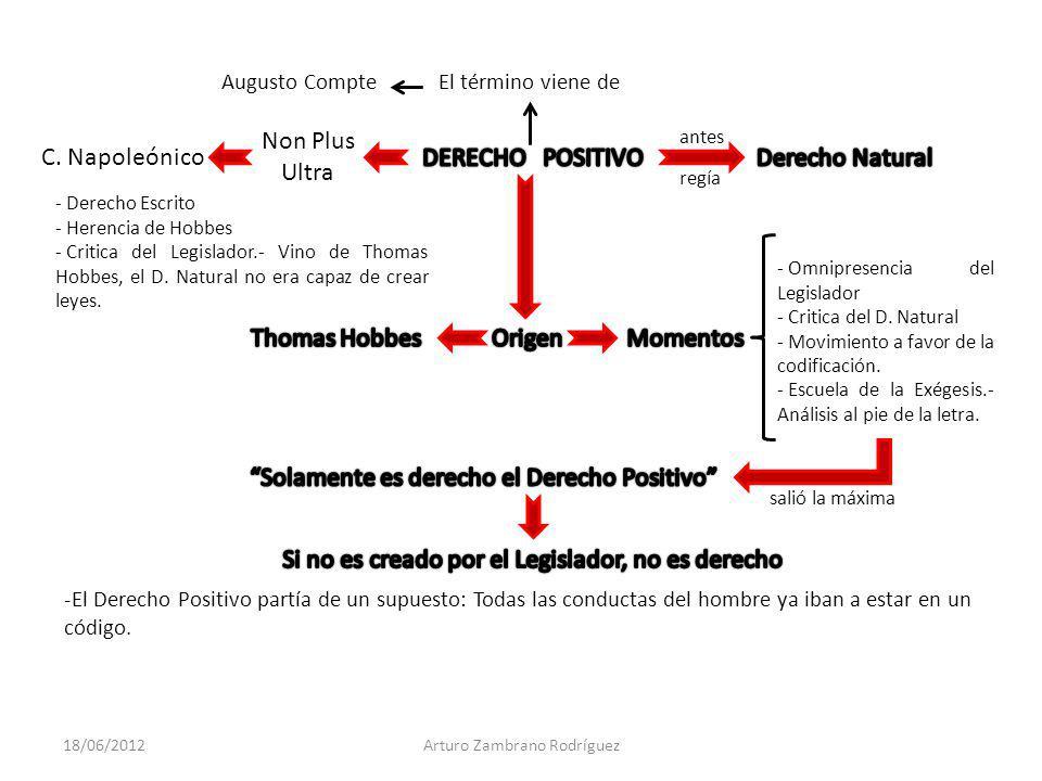 Non Plus Ultra C. Napoleónico - Derecho Escrito - Herencia de Hobbes - Critica del Legislador.- Vino de Thomas Hobbes, el D. Natural no era capaz de c