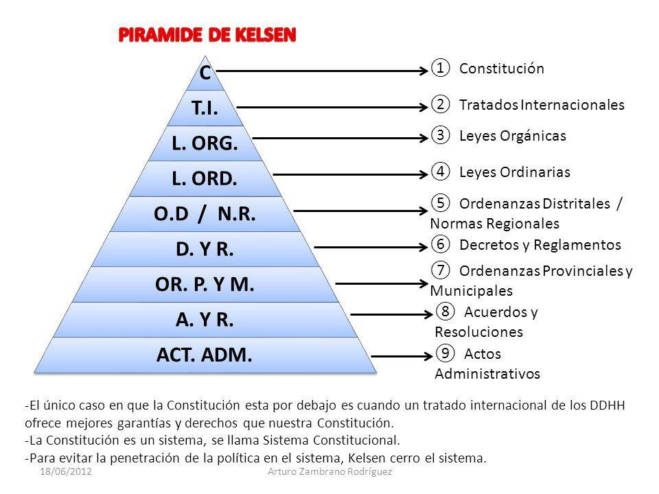 Constitución Tratados Internacionales Leyes Orgánicas Leyes Ordinarias Ordenanzas Distritales / Normas Regionales Decretos y Reglamentos Ordenanzas Pr