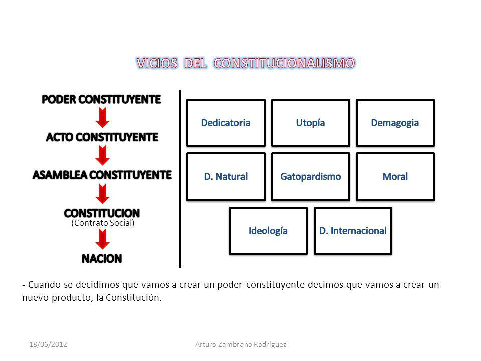 (Contrato Social) - Cuando se decidimos que vamos a crear un poder constituyente decimos que vamos a crear un nuevo producto, la Constitución.