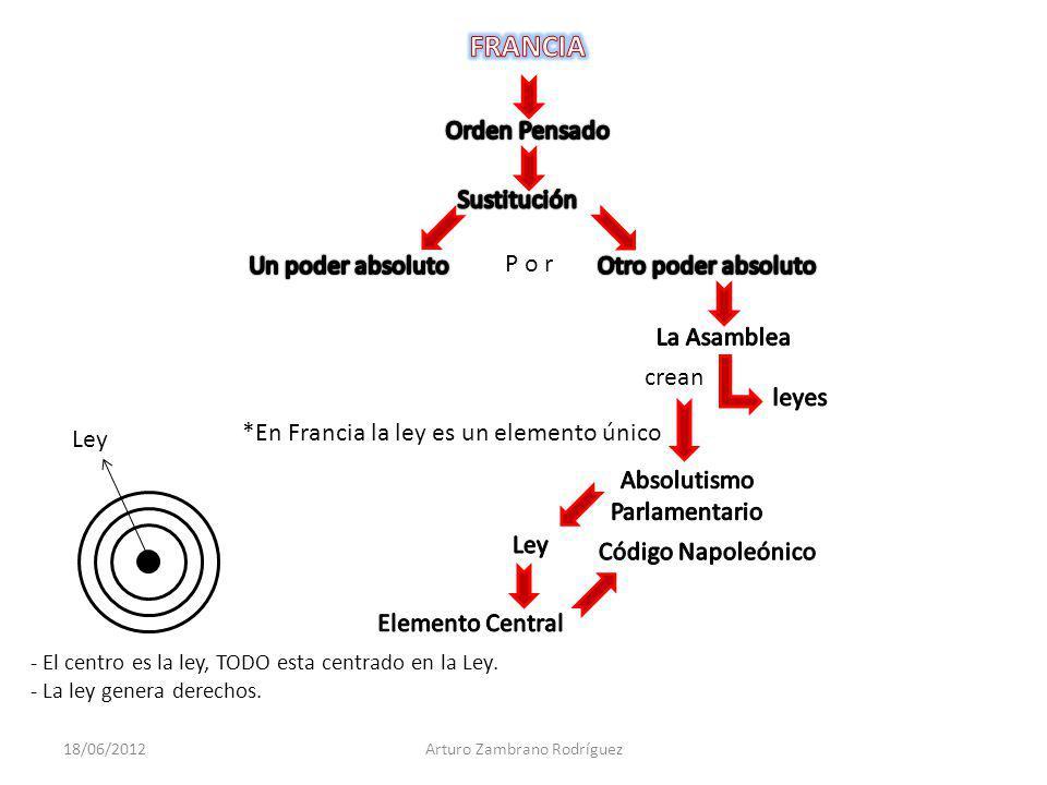 - El centro es la ley, TODO esta centrado en la Ley. - La ley genera derechos. crean *En Francia la ley es un elemento único P o r Ley 18/06/2012Artur