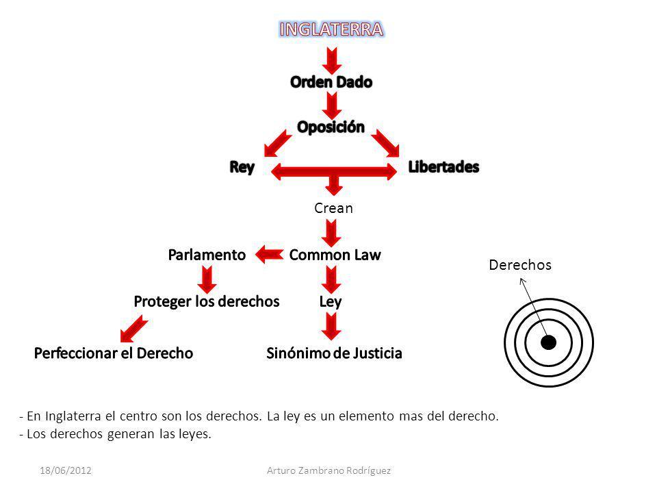 18/06/2012Arturo Zambrano Rodríguez Los derechos son anteriores al Estado y al Gobierno Amenazas