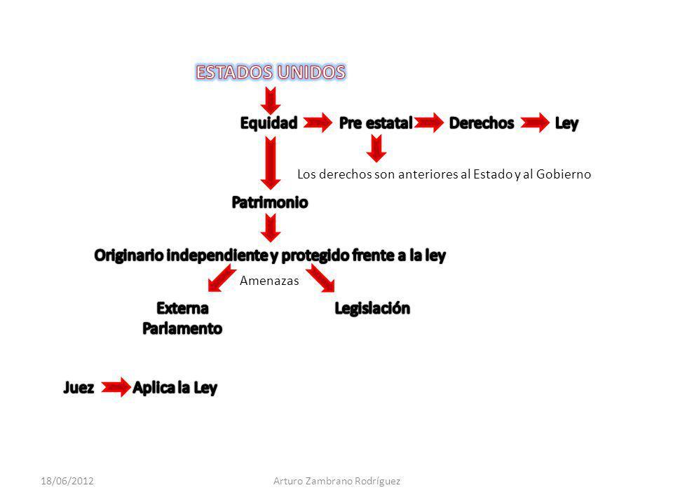 Principio de LibertadPrincipio de Legalidad - Todo lo que no esta permitido, esta prohibido -La administración esta subordinada al principio de realidad.