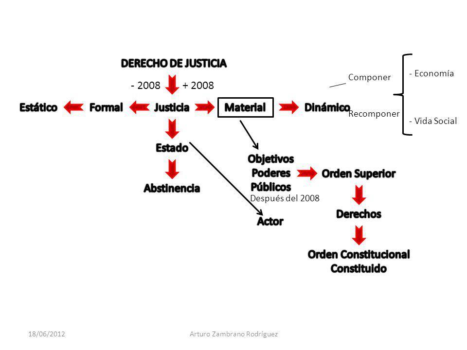 + 2008- 2008 Componer Recomponer - Economía - Vida Social Después del 2008 18/06/2012Arturo Zambrano Rodríguez