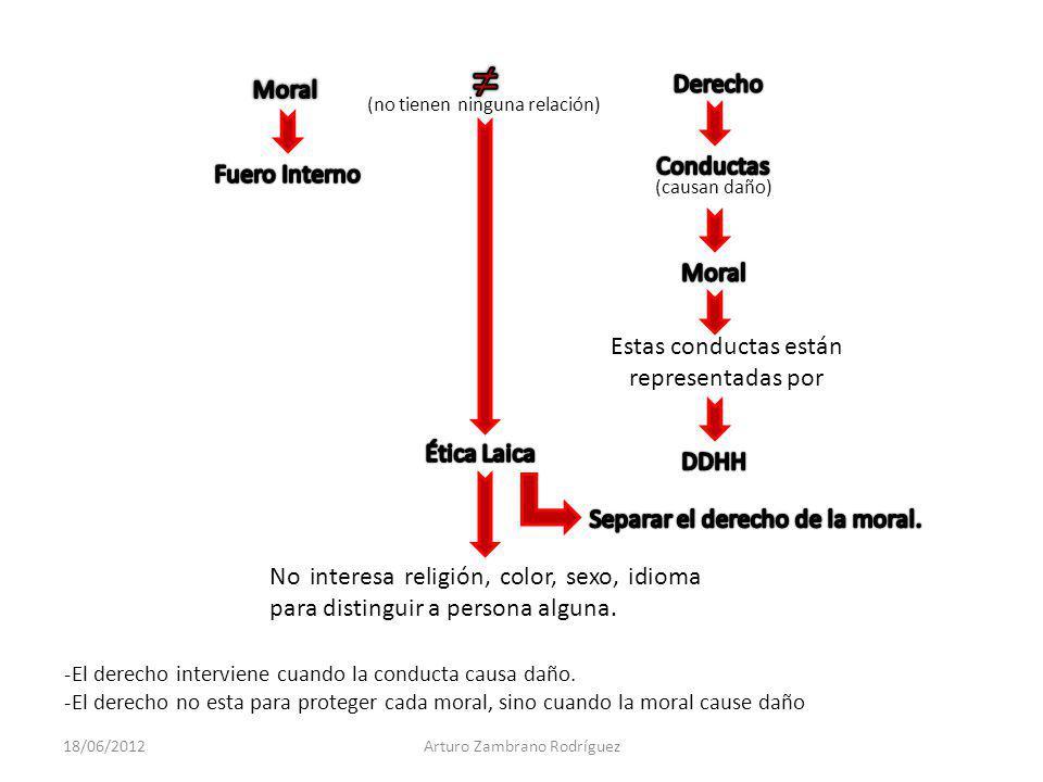 -El derecho interviene cuando la conducta causa daño.