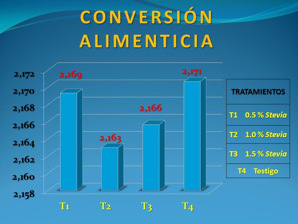 TRATAMIENTOS T1 0.5 % Stevia T2 1.0 % Stevia T3 1.5 % Stevia T4 Testigo