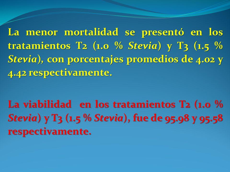 La menor mortalidad se presentó en los tratamientos T2 (1.0 % Stevia) y T3 (1.5 % Stevia), con porcentajes promedios de 4.02 y 4.42 respectivamente. L