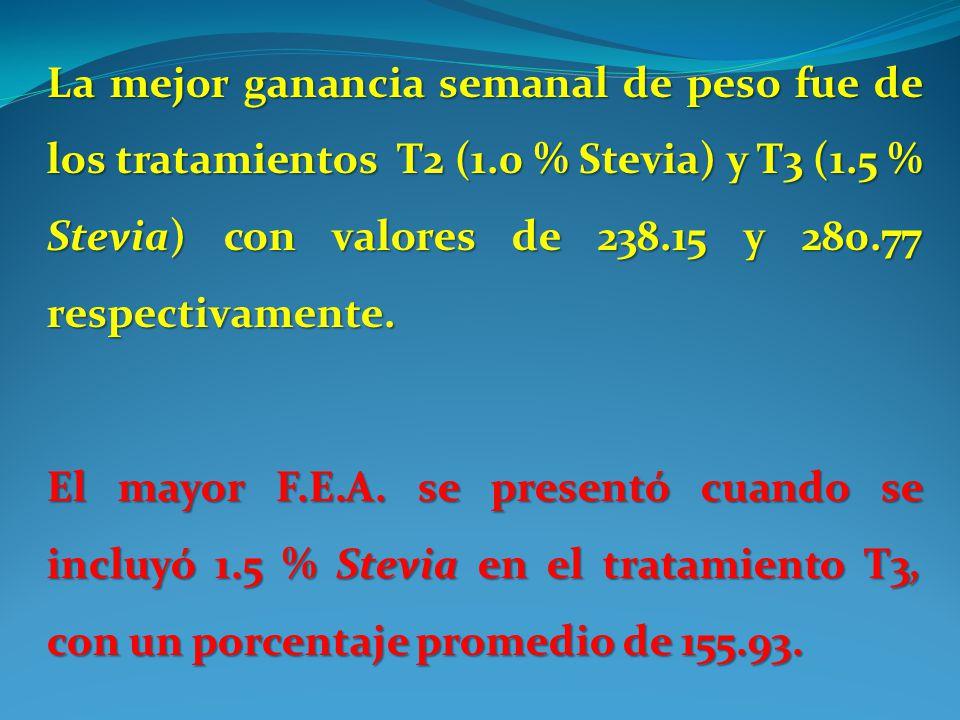 La mejor ganancia semanal de peso fue de los tratamientos T2 (1.0 % Stevia) y T3 (1.5 % Stevia) con valores de 238.15 y 280.77 respectivamente. El may