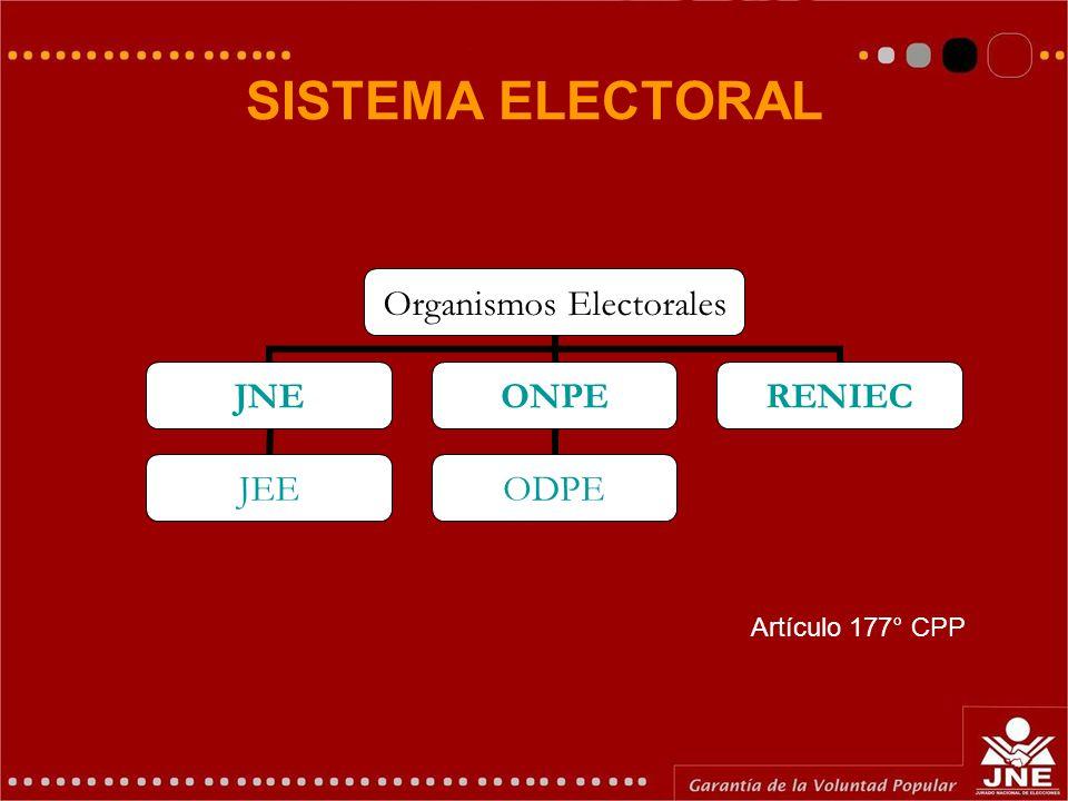 SISTEMA ELECTORAL Organismos Electorales JNE JEE ONPE ODPE RENIEC Artículo 177° CPP