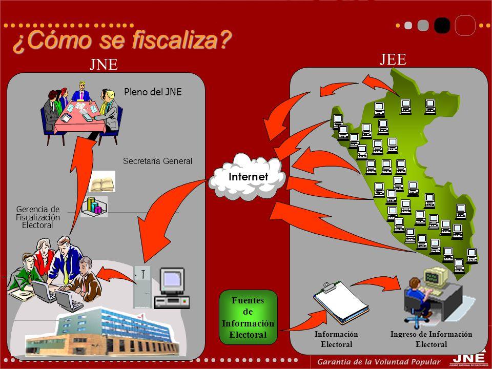¿Cómo se fiscaliza? Ingreso de Información Electoral JEE JNE Internet Gerencia de Fiscalización Electoral Pleno del JNE Fuentes de Información Elector