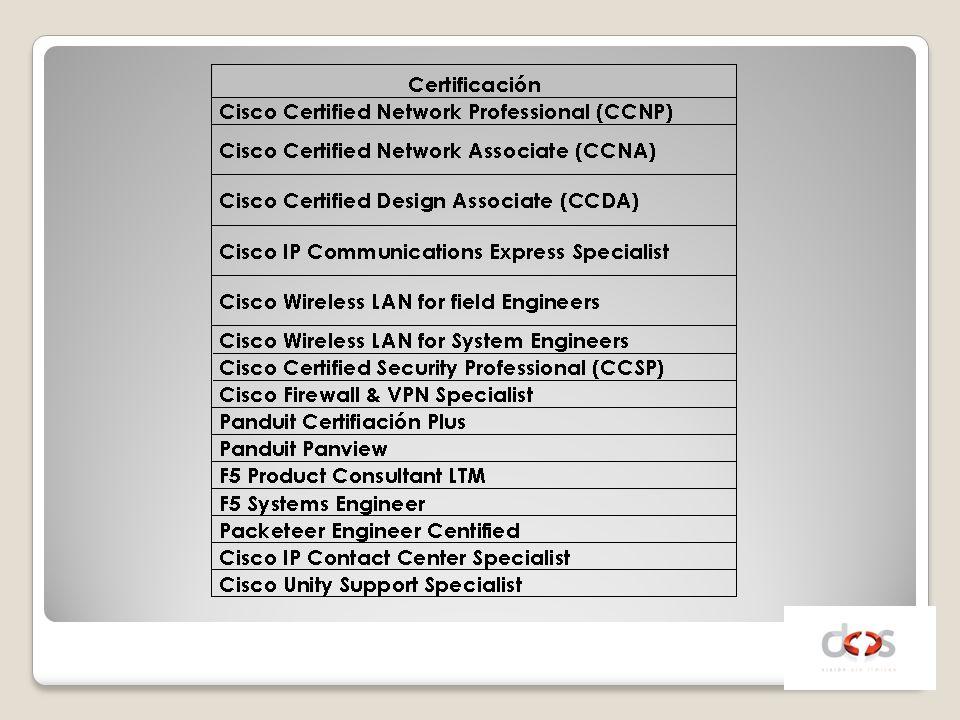 Esquemas NBD Esquemas 5x8, 4 horas Esquemas 7x24, 2 horas Esquema 7x24, 6 call to repair DOSCare en sitio para equipos Cisco Servicios Preventivos Servicios Proactivos complementarios a DOSCare Servicios de Software para Monitoreo y acceso remoto Niveles de Soporte