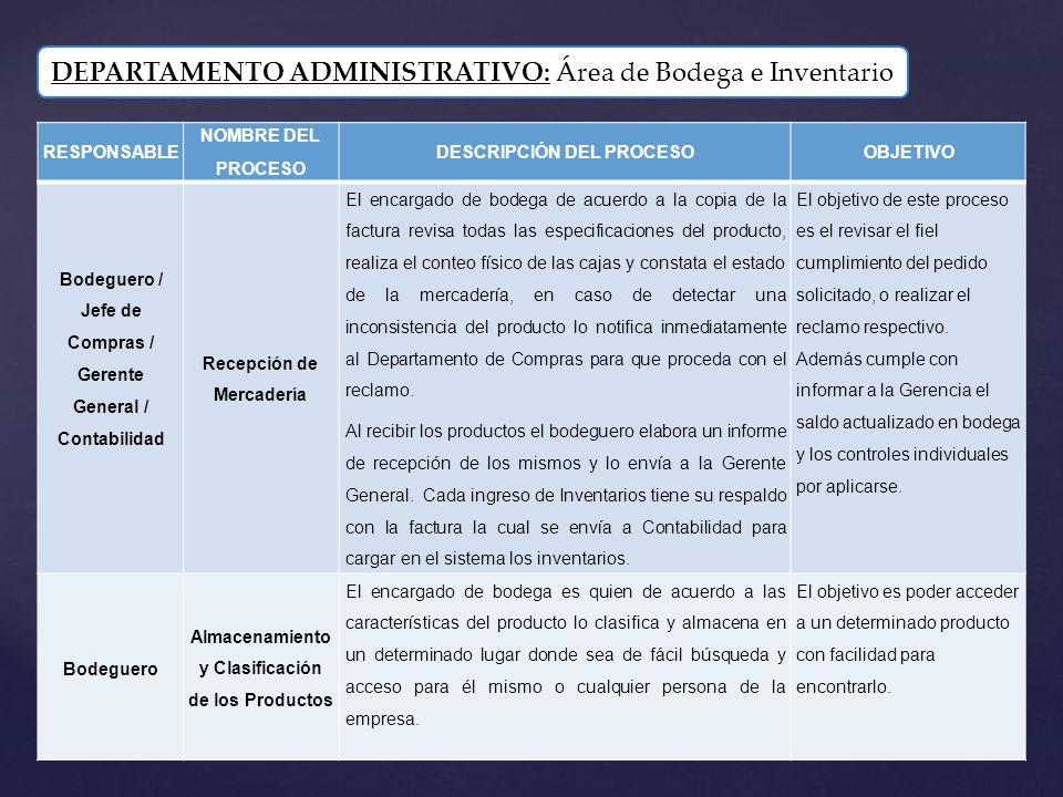 DEPARTAMENTO ADMINISTRATIVO: Área de Bodega e Inventario RESPONSABLE NOMBRE DEL PROCESO DESCRIPCIÓN DEL PROCESOOBJETIVO Bodeguero / Jefe de Compras /