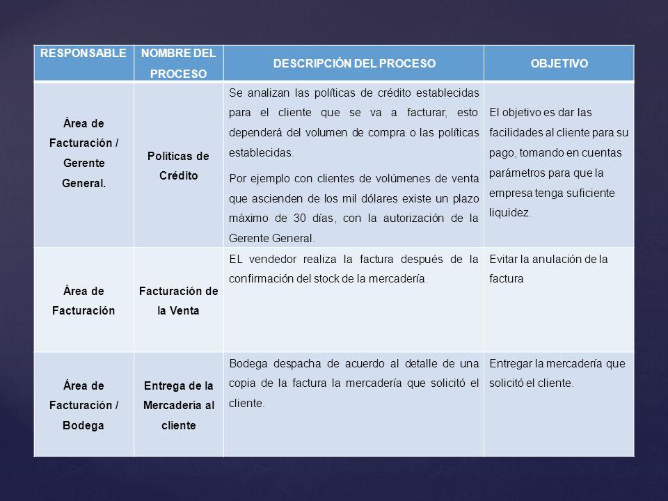 RESPONSABLE NOMBRE DEL PROCESO DESCRIPCIÓN DEL PROCESOOBJETIVO Área de Facturación / Gerente General. Políticas de Crédito Se analizan las políticas d