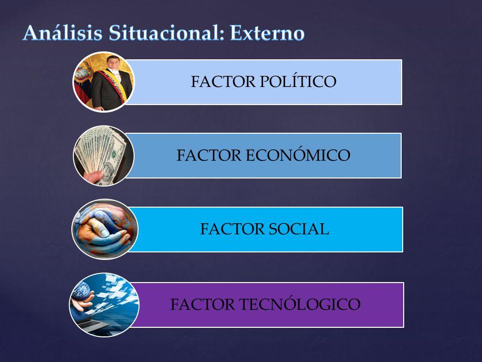 FACTOR POLÍTICO FACTOR ECONÓMICO FACTOR SOCIAL FACTOR TECNÓLOGICO