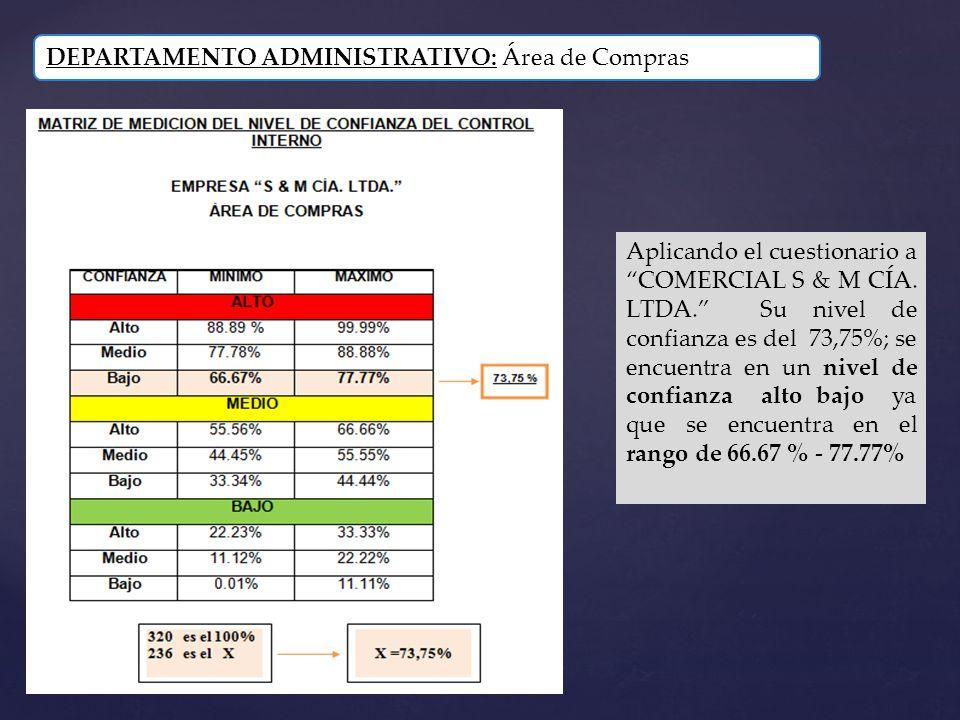DEPARTAMENTO ADMINISTRATIVO: Área de Compras Aplicando el cuestionario a COMERCIAL S & M CÍA. LTDA. Su nivel de confianza es del 73,75%; se encuentra