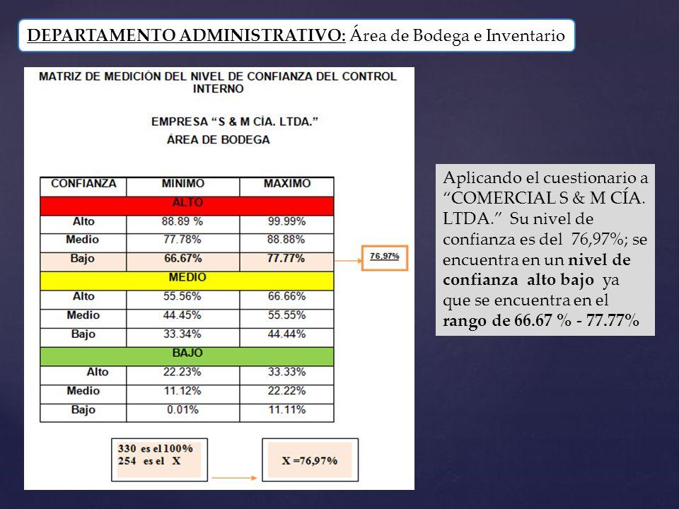 DEPARTAMENTO ADMINISTRATIVO: Área de Bodega e Inventario Aplicando el cuestionario a COMERCIAL S & M CÍA. LTDA. Su nivel de confianza es del 76,97%; s