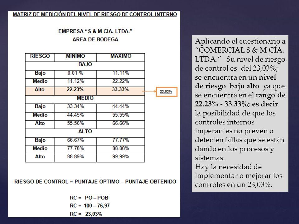 Aplicando el cuestionario a COMERCIAL S & M CÍA. LTDA. Su nivel de riesgo de control es del 23,03%; se encuentra en un nivel de riesgo bajo alto ya qu