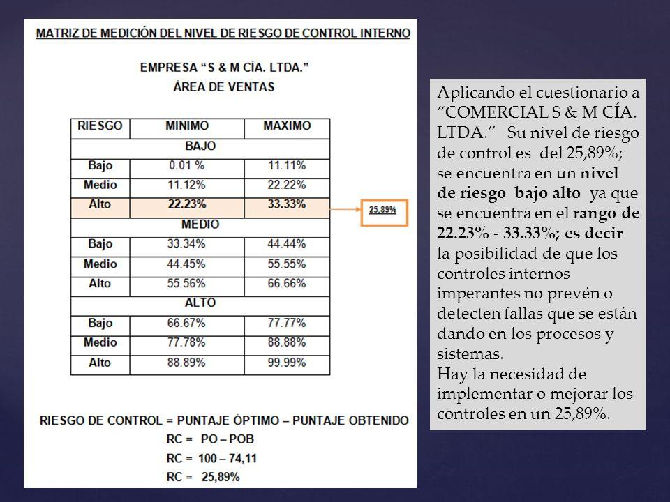 Aplicando el cuestionario a COMERCIAL S & M CÍA. LTDA. Su nivel de riesgo de control es del 25,89%; se encuentra en un nivel de riesgo bajo alto ya qu