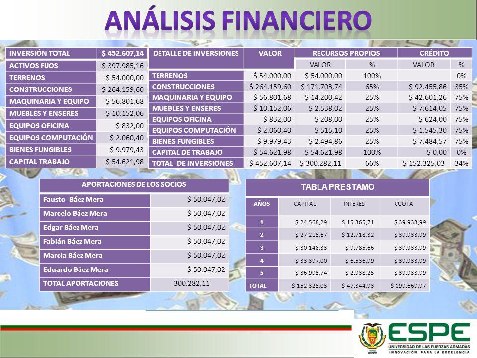 INVERSIÓN TOTAL$ 452.607,14 ACTIVOS FIJOS$ 397.985,16 TERRENOS$ 54.000,00 CONSTRUCCIONES$ 264.159,60 MAQUINARIA Y EQUIPO$ 56.801,68 MUEBLES Y ENSERES$ 10.152,06 EQUIPOS OFICINA$ 832,00 EQUIPOS COMPUTACIÓN$ 2.060,40 BIENES FUNGIBLES$ 9.979,43 CAPITAL TRABAJO$ 54.621,98 DETALLE DE INVERSIONES VALORRECURSOS PROPIOSCRÉDITO VALOR% % TERRENOS$ 54.000,00 100% 0% CONSTRUCCIONES$ 264.159,60$ 171.703,7465%$ 92.455,8635% MAQUINARIA Y EQUIPO$ 56.801,68$ 14.200,4225%$ 42.601,2675% MUEBLES Y ENSERES$ 10.152,06$ 2.538,0225%$ 7.614,0575% EQUIPOS OFICINA$ 832,00$ 208,0025%$ 624,0075% EQUIPOS COMPUTACIÓN$ 2.060,40$ 515,1025%$ 1.545,3075% BIENES FUNGIBLES$ 9.979,43$ 2.494,8625%$ 7.484,5775% CAPITAL DE TRABAJO$ 54.621,98 100%$ 0,000% TOTAL DE INVERSIONES$ 452.607,14$ 300.282,1166%$ 152.325,0334% APORTACIONES DE LOS SOCIOS Fausto Báez Mera$ 50.047,02 Marcelo Báez Mera$ 50.047,02 Edgar Báez Mera$ 50.047,02 Fabián Báez Mera$ 50.047,02 Marcia Báez Mera$ 50.047,02 Eduardo Báez Mera$ 50.047,02 TOTAL APORTACIONES 300.282,11 TABLA PRESTAMO AÑOSCAPITALINTERESCUOTA 1$ 24.568,29$ 15.365,71$ 39.933,99 2$ 27.215,67$ 12.718,32$ 39.933,99 3$ 30.148,33$ 9.785,66$ 39.933,99 4$ 33.397,00$ 6.536,99$ 39.933,99 5$ 36.995,74$ 2.938,25$ 39.933,99 TOTAL$ 152.325,03$ 47.344,93$ 199.669,97