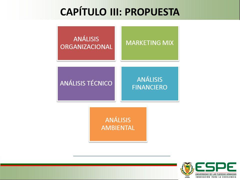 ANÁLISIS ORGANIZACIONAL MARKETING MIX ANÁLISIS TÉCNICO ANÁLISIS FINANCIERO ANÁLISIS AMBIENTAL CAPÍTULO III: PROPUESTA